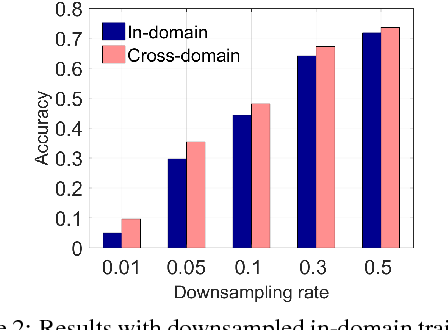 Figure 4 for Cross-domain Semantic Parsing via Paraphrasing