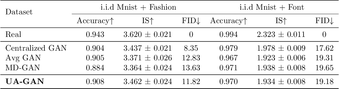 Figure 4 for Training Federated GANs with Theoretical Guarantees: A Universal Aggregation Approach