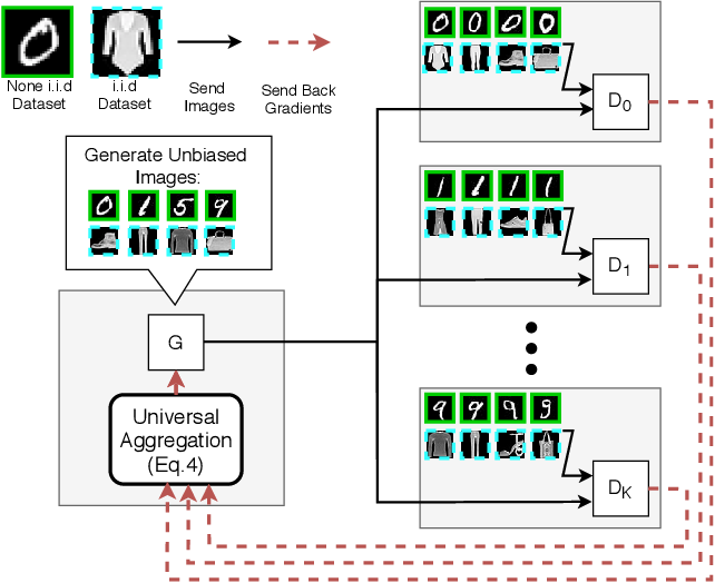 Figure 1 for Training Federated GANs with Theoretical Guarantees: A Universal Aggregation Approach