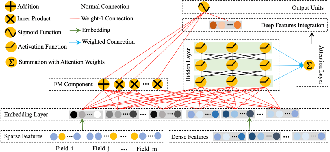 Figure 1 for AdnFM: An Attentive DenseNet based Factorization Machine for CTR Prediction