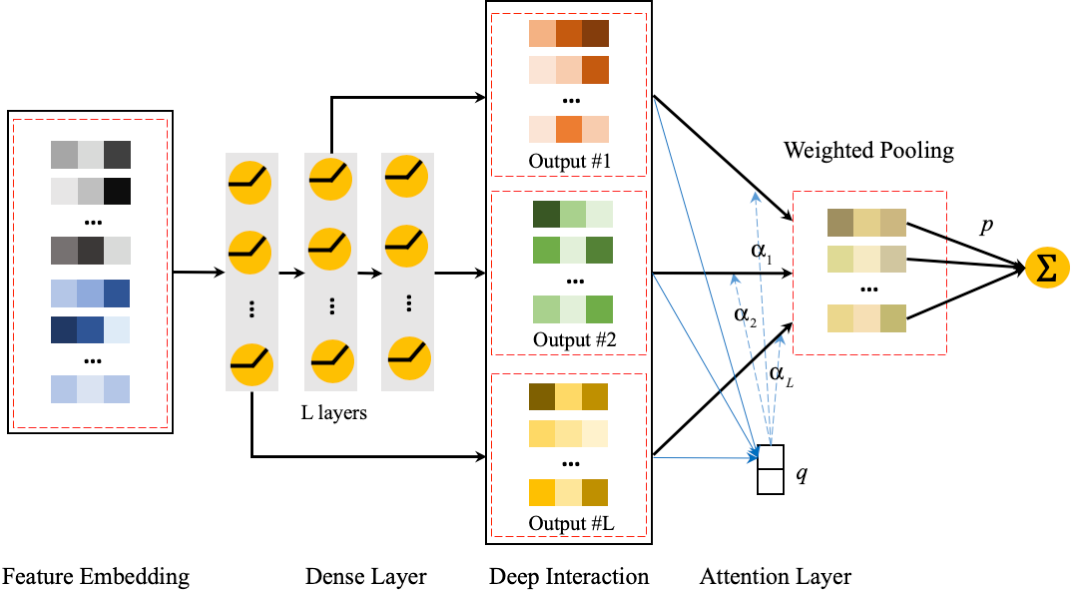 Figure 3 for AdnFM: An Attentive DenseNet based Factorization Machine for CTR Prediction