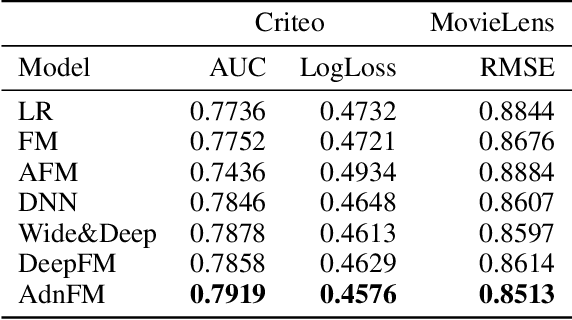 Figure 2 for AdnFM: An Attentive DenseNet based Factorization Machine for CTR Prediction
