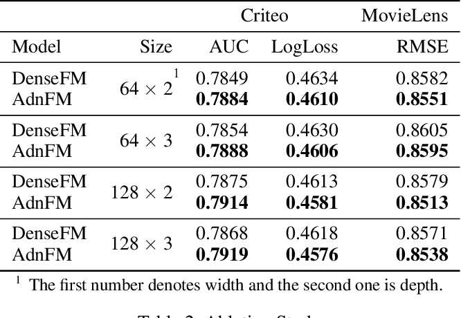 Figure 4 for AdnFM: An Attentive DenseNet based Factorization Machine for CTR Prediction