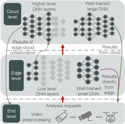 Figure 2 for Convergence of Edge Computing and Deep Learning: A Comprehensive Survey