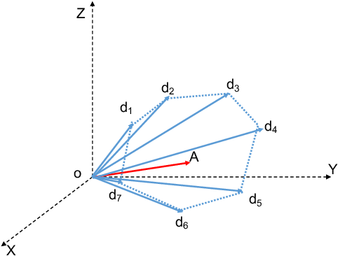 Figure 1 for Unsupervised clustering under the Union of Polyhedral Cones (UOPC) model