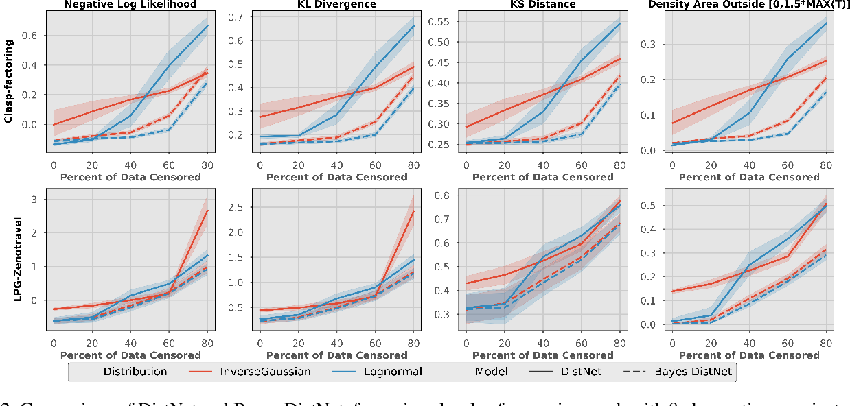 Figure 3 for Bayes DistNet -- A Robust Neural Network for Algorithm Runtime Distribution Predictions