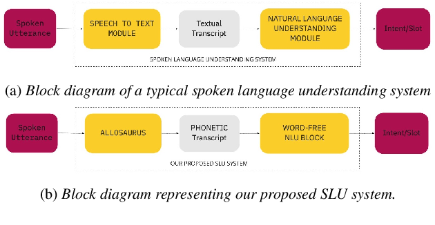 Figure 1 for Intent Recognition and Unsupervised Slot Identification for Low Resourced Spoken Dialog Systems