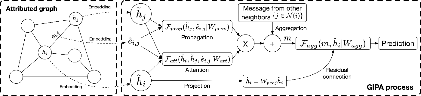Figure 1 for GIPA: General Information Propagation Algorithm for Graph Learning