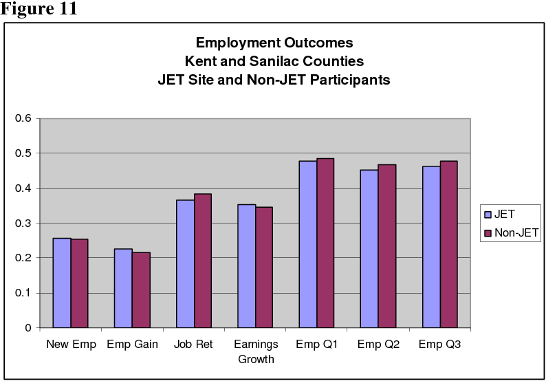 Net Impact Evaluation Of Michigan S Jet Jobs Education And Training Program
