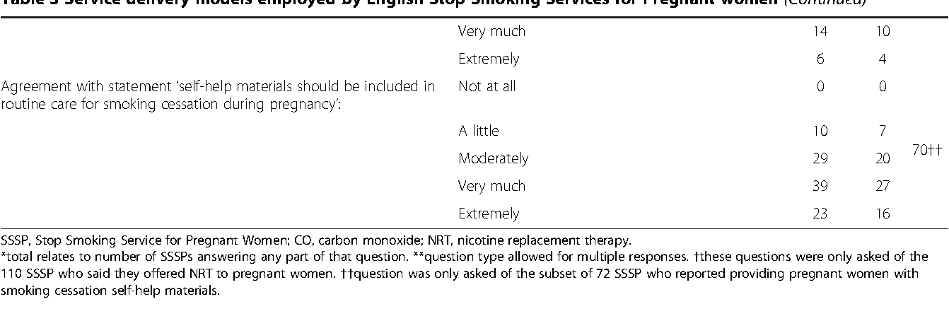 Table 3 From Felix And Bauld Linda 2014 Provision Of Smoking