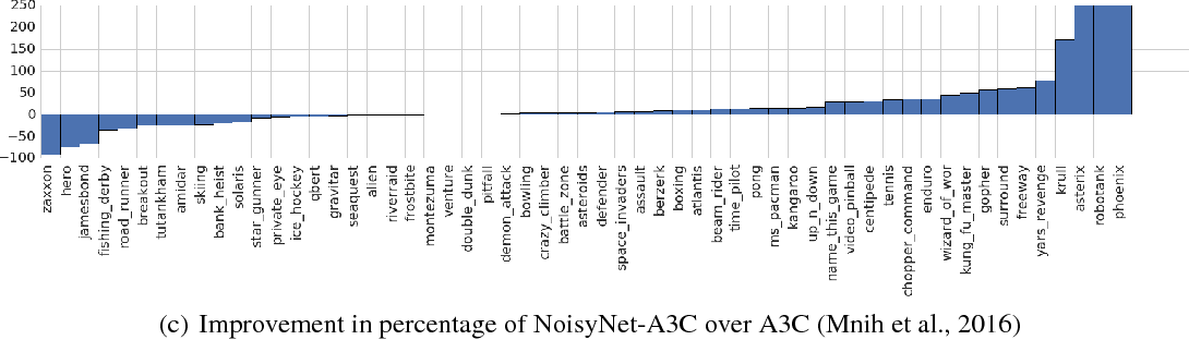 Figure 1 for Noisy Networks for Exploration