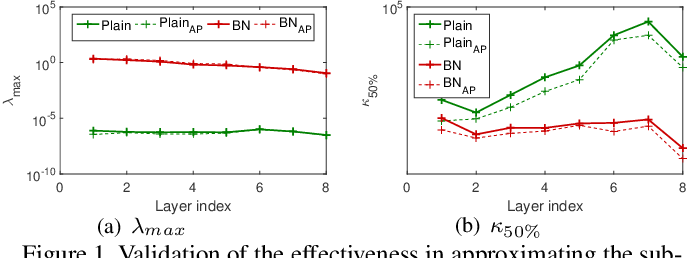 Figure 1 for Layer-wise Conditioning Analysis in Exploring the Learning Dynamics of DNNs