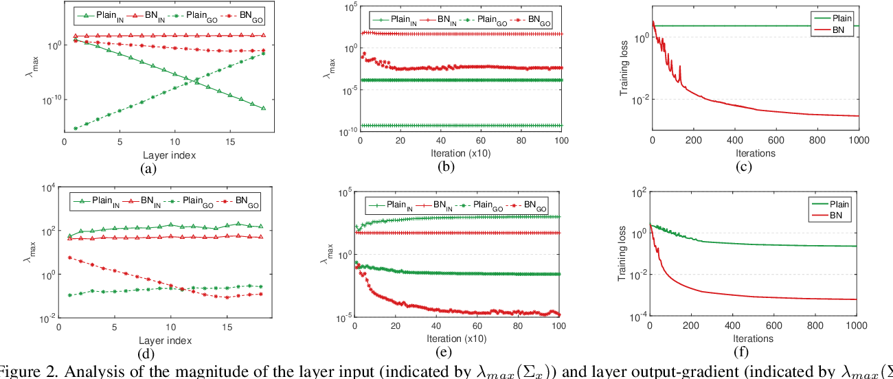 Figure 3 for Layer-wise Conditioning Analysis in Exploring the Learning Dynamics of DNNs