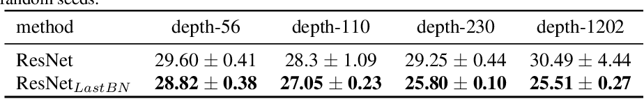 Figure 4 for Layer-wise Conditioning Analysis in Exploring the Learning Dynamics of DNNs
