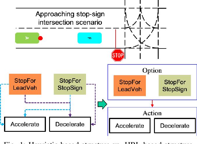 Figure 1 for Hierarchical Reinforcement Learning Method for Autonomous Vehicle Behavior Planning