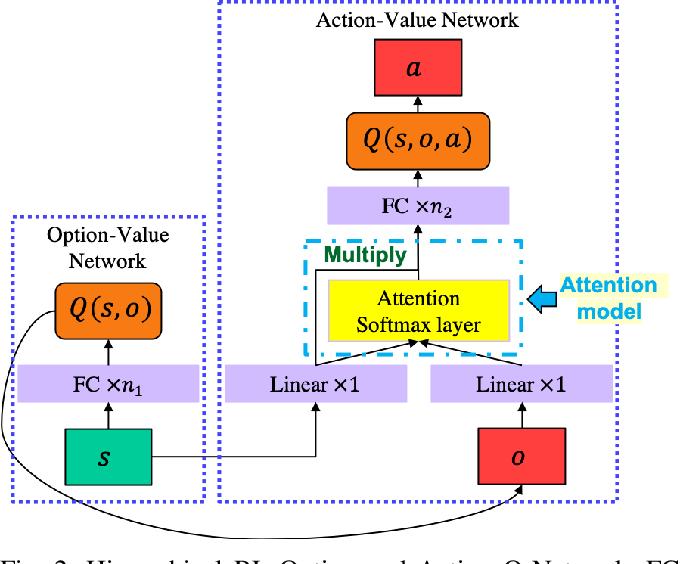 Figure 3 for Hierarchical Reinforcement Learning Method for Autonomous Vehicle Behavior Planning