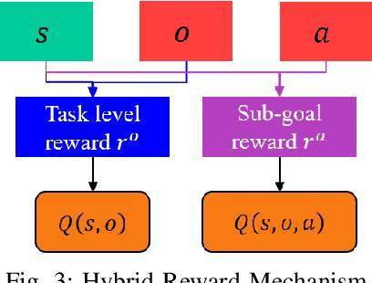 Figure 4 for Hierarchical Reinforcement Learning Method for Autonomous Vehicle Behavior Planning
