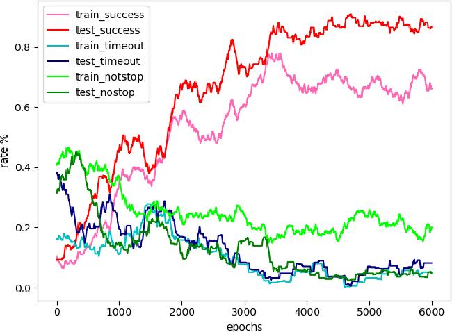 Figure 2 for Hierarchical Reinforcement Learning Method for Autonomous Vehicle Behavior Planning