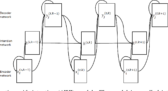 Figure 2 for Attention with Intention for a Neural Network Conversation Model