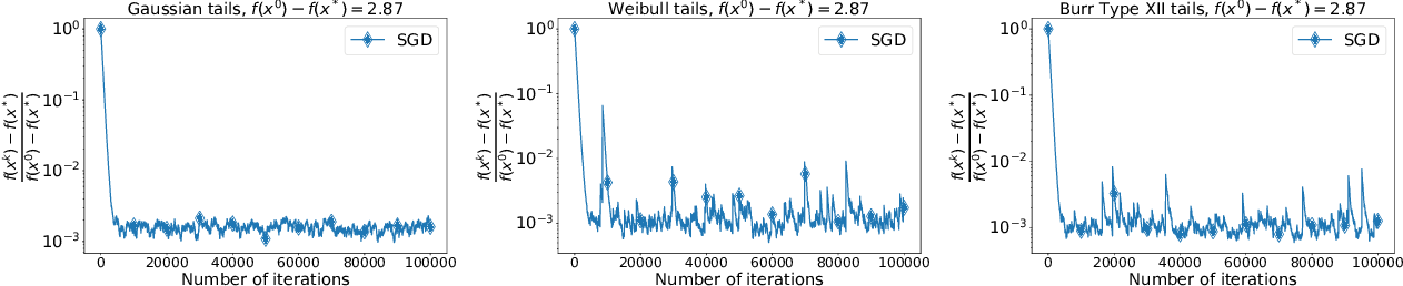 Figure 1 for Stochastic Optimization with Heavy-Tailed Noise via Accelerated Gradient Clipping