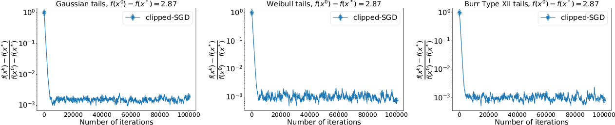 Figure 3 for Stochastic Optimization with Heavy-Tailed Noise via Accelerated Gradient Clipping