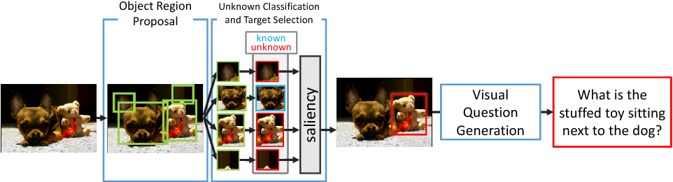 Figure 3 for Visual Question Generation for Class Acquisition of Unknown Objects
