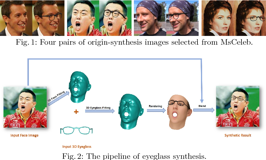 Figure 1 for Face Synthesis for Eyeglass-Robust Face Recognition