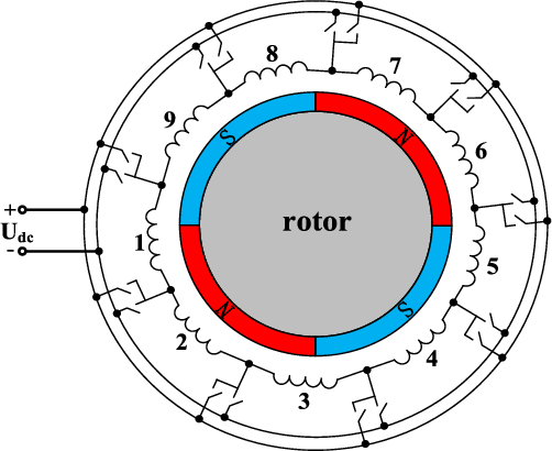 Multiobjective Design Optimization of High-Power Circular Winding