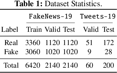 Figure 1 for Model Generalization on COVID-19 Fake News Detection