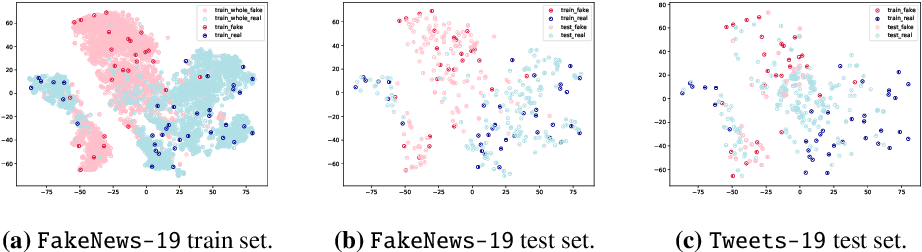 Figure 4 for Model Generalization on COVID-19 Fake News Detection