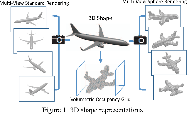 Figure 1 for Volumetric and Multi-View CNNs for Object Classification on 3D Data