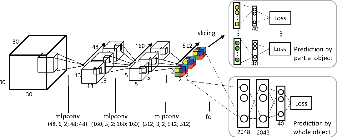 Figure 4 for Volumetric and Multi-View CNNs for Object Classification on 3D Data