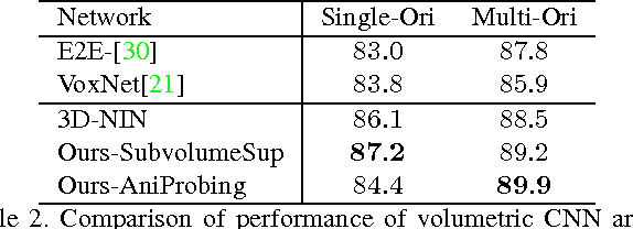 Figure 3 for Volumetric and Multi-View CNNs for Object Classification on 3D Data