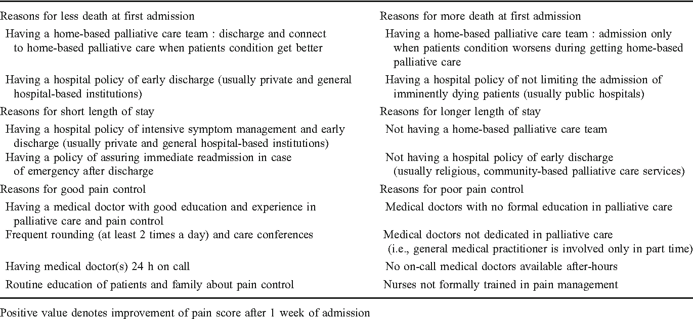Variations in process and outcome in inpatient palliative care ...