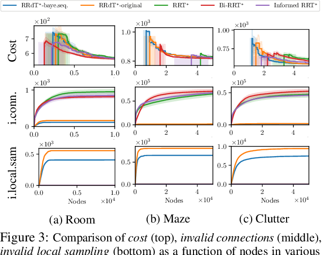 Figure 3 for Local Sampling-based Planning with Sequential Bayesian Updates