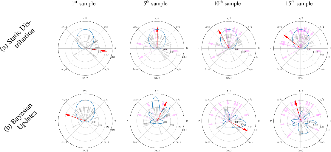 Figure 4 for Local Sampling-based Planning with Sequential Bayesian Updates