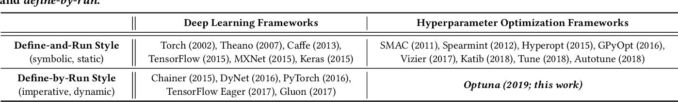 Figure 2 for Optuna: A Next-generation Hyperparameter Optimization Framework