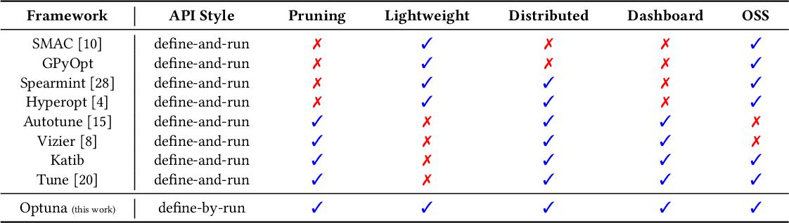 Figure 4 for Optuna: A Next-generation Hyperparameter Optimization Framework