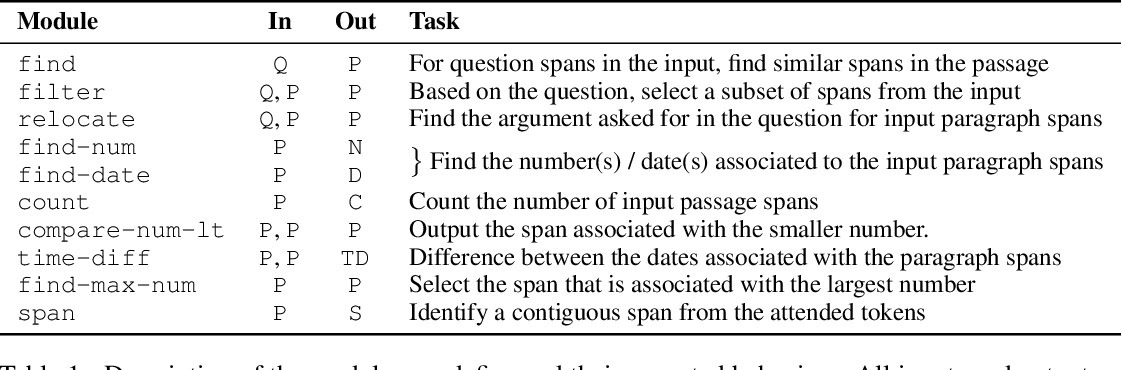 Figure 2 for Neural Module Networks for Reasoning over Text