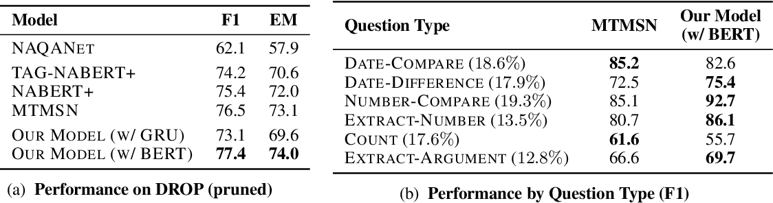 Figure 3 for Neural Module Networks for Reasoning over Text