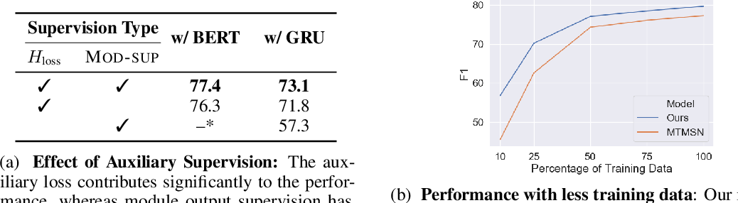 Figure 4 for Neural Module Networks for Reasoning over Text