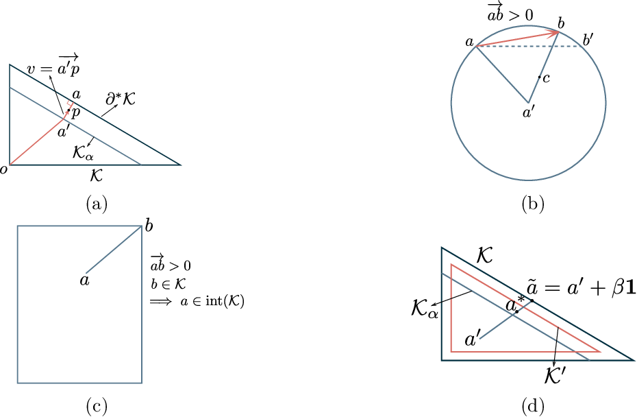 Figure 2 for Online Continuous Submodular Maximization: From Full-Information to Bandit Feedback