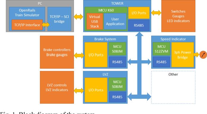Development of an advanced locomotive simulator - Semantic Scholar