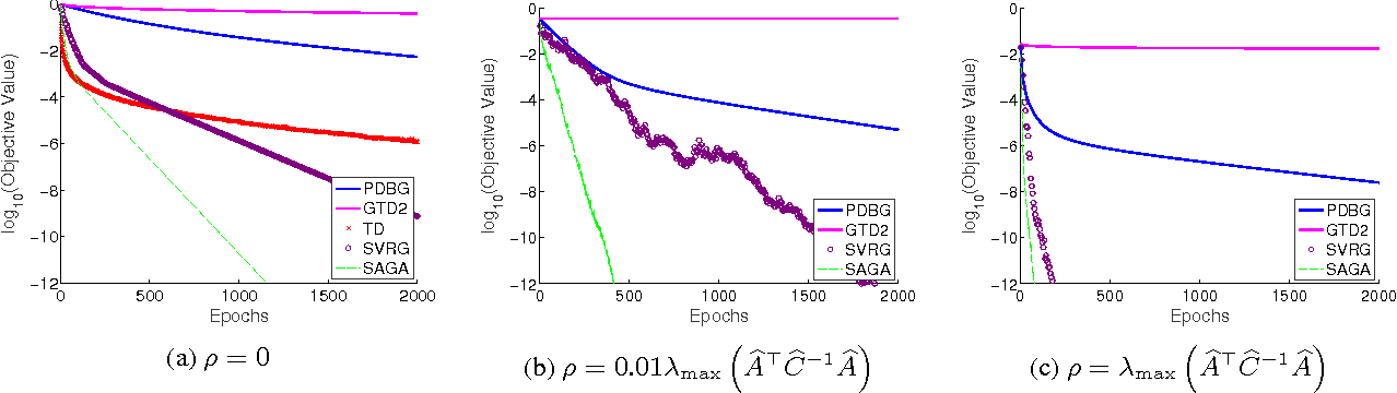Figure 4 for Stochastic Variance Reduction Methods for Policy Evaluation