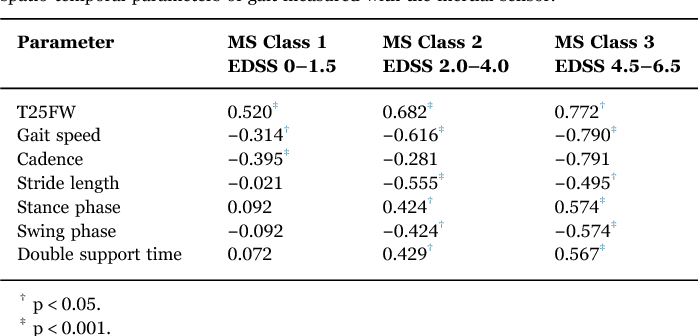 Table 3 Pearson product moment correlation coefficient between MSWS-12 scores, T25FW and spatio-temporal parameters of gait measured with the inertial sensor.