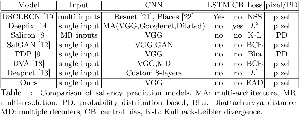 Figure 1 for What Catches the Eye? Visualizing and Understanding Deep Saliency Models