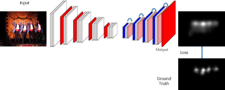 Figure 2 for What Catches the Eye? Visualizing and Understanding Deep Saliency Models