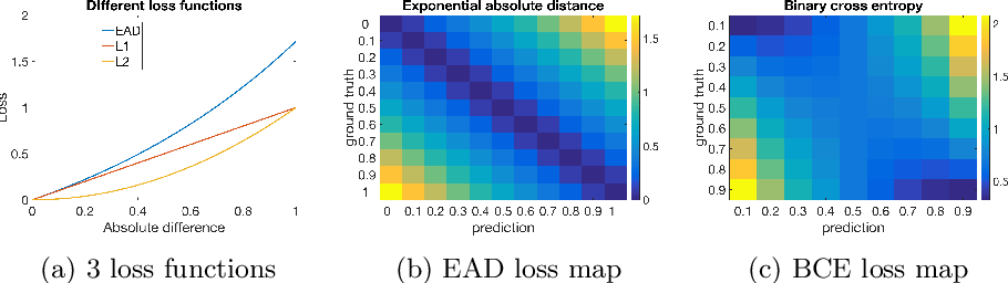 Figure 3 for What Catches the Eye? Visualizing and Understanding Deep Saliency Models