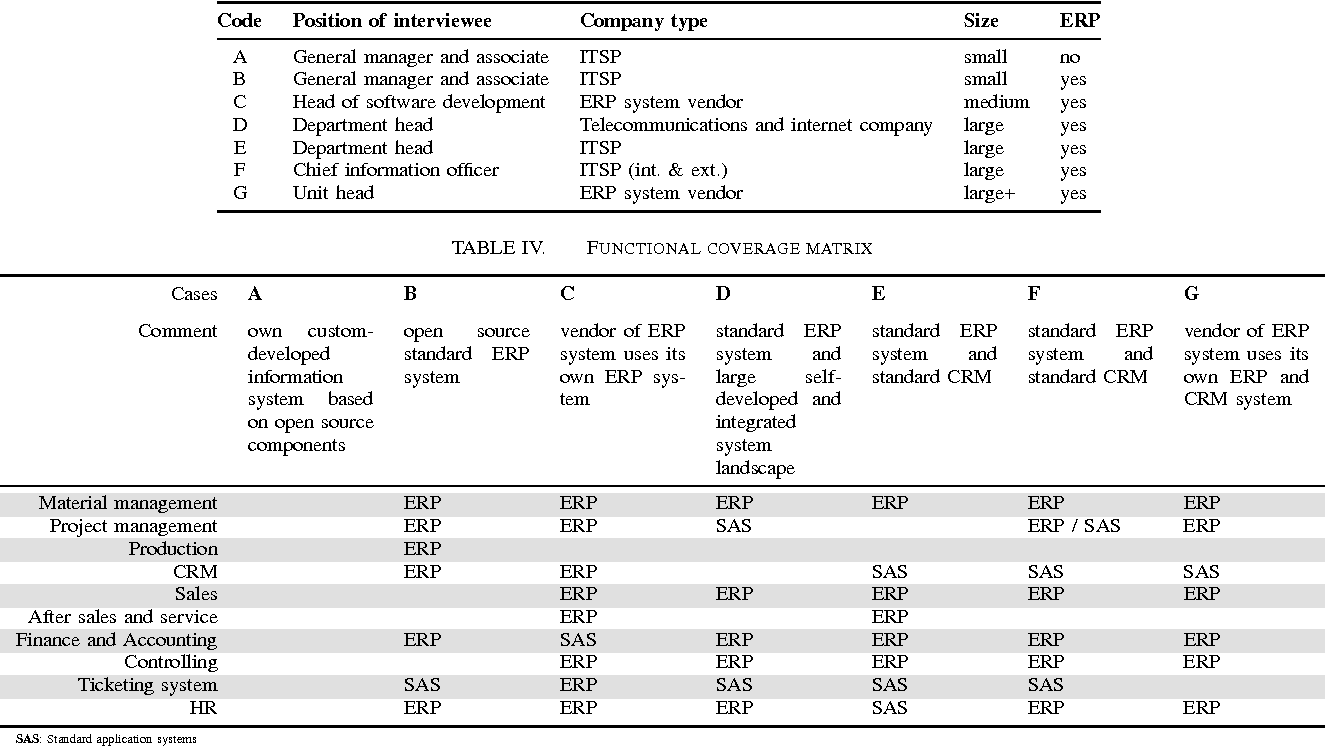 Table IV from ERP Systems' Usage in the German IT Service