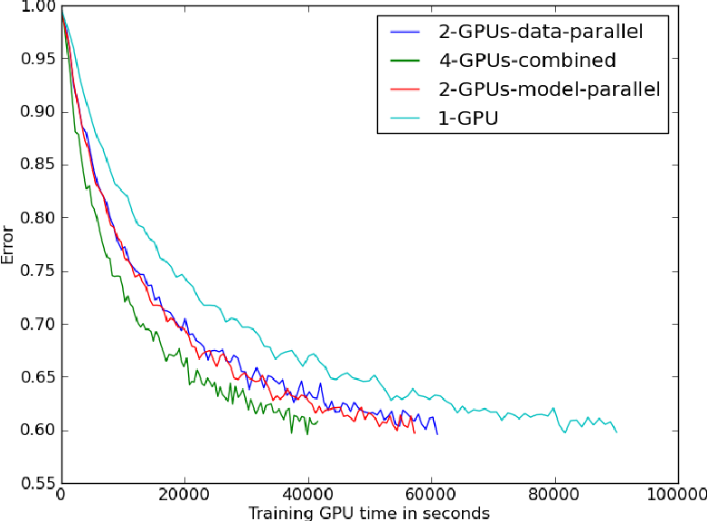 Figure 1 for Multi-GPU Training of ConvNets